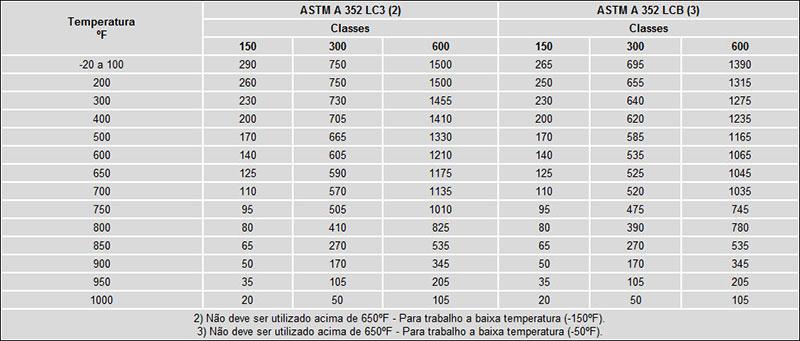 Pressão de Trabalho - Conforme ANSI B 16.34